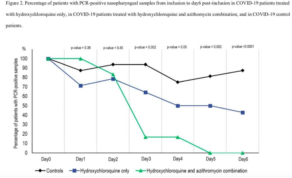 Hydoroxychloroquine et azithromycine