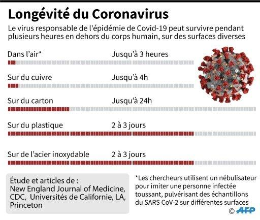Longévité du coronavirus